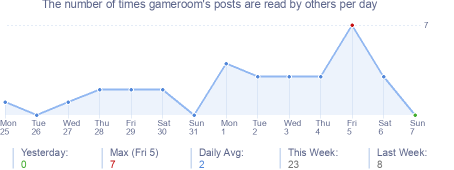 How many times gameroom's posts are read daily