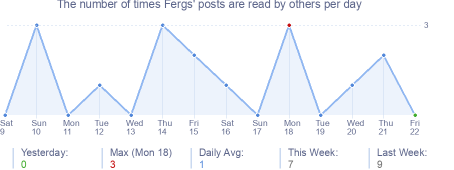 How many times Fergs's posts are read daily