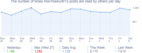 How many times NooYowkur81's posts are read daily