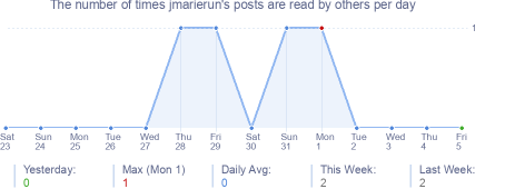 How many times jmarierun's posts are read daily