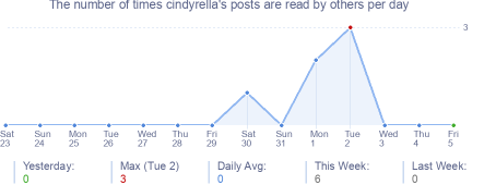 How many times cindyrella's posts are read daily
