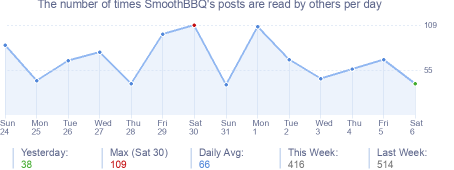 How many times SmoothBBQ's posts are read daily