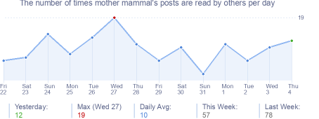 How many times mother mammal's posts are read daily
