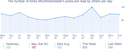 How many times BK2Westchester's posts are read daily