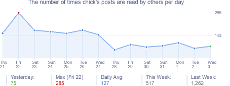 How many times chick's posts are read daily