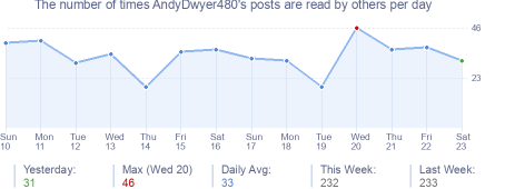 How many times AndyDwyer480's posts are read daily