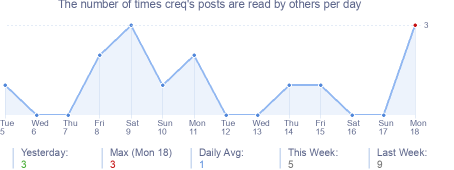 How many times creq's posts are read daily