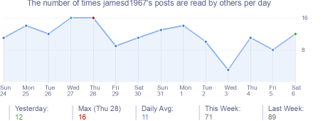 How many times jamesd1967's posts are read daily