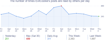 How many times EvilCookie's posts are read daily