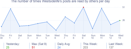 How many times Westsidelife's posts are read daily