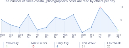 How many times coastal_photographer's posts are read daily
