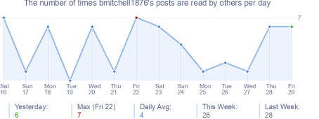 How many times bmitchell1876's posts are read daily