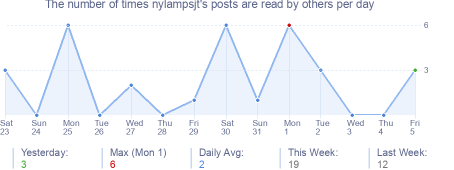 How many times nylampsjt's posts are read daily
