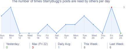 How many times StarryBugg's posts are read daily