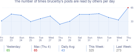 How many times brucerby's posts are read daily