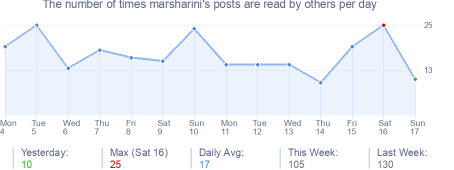 How many times marsharini's posts are read daily