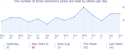 How many times larkmoni's posts are read daily