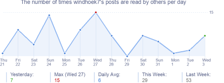 How many times windhoek7's posts are read daily