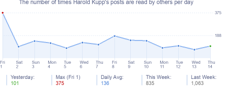 How many times Harold Kupp's posts are read daily