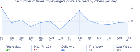 How many times myrevenge's posts are read daily