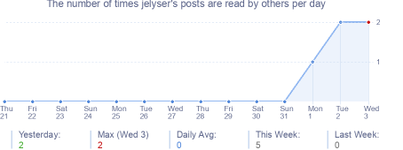 How many times jelyser's posts are read daily