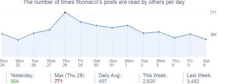 How many times fibonacci's posts are read daily