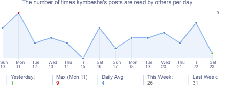 How many times kymbesha's posts are read daily