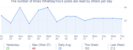 How many times WhatSayYou's posts are read daily
