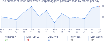 How many times New Wave Carpetbagger's posts are read daily
