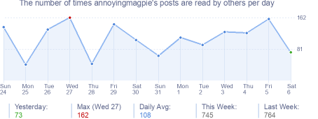 How many times annoyingmagpie's posts are read daily