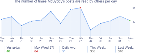 How many times McSyddy's posts are read daily