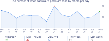 How many times cobralou's posts are read daily