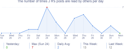 How many times J R's posts are read daily