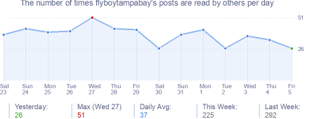 How many times flyboytampabay's posts are read daily