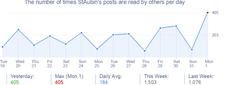 How many times StAubin's posts are read daily