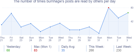 How many times burnhagw's posts are read daily