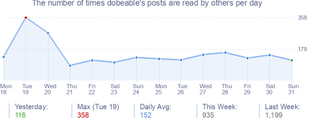 How many times dobeable's posts are read daily