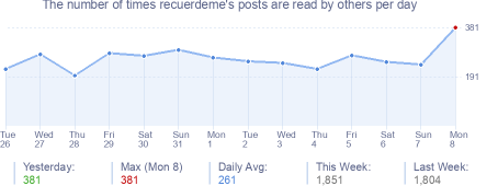 How many times recuerdeme's posts are read daily