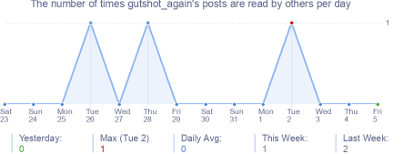 How many times gutshot_again's posts are read daily