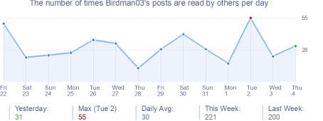 How many times Birdman03's posts are read daily