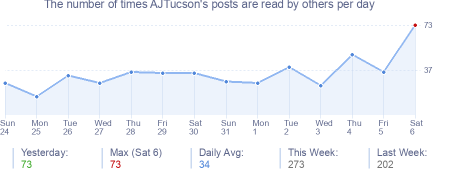 How many times AJTucson's posts are read daily