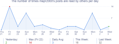 How many times mapr2000's posts are read daily