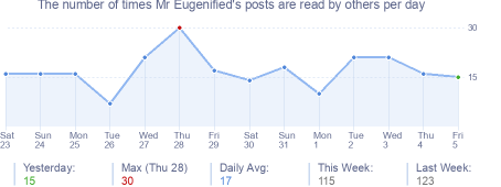 How many times Mr Eugenified's posts are read daily