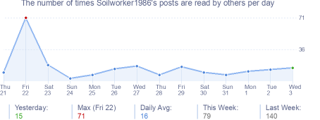 How many times Soilworker1986's posts are read daily
