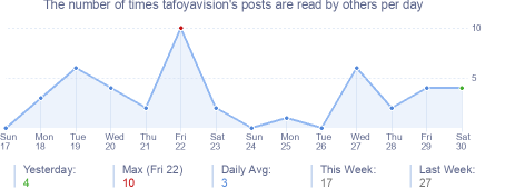 How many times tafoyavision's posts are read daily