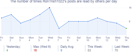 How many times RonTrish1022's posts are read daily