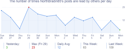 How many times NorthBradin85's posts are read daily
