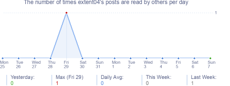 How many times extent04's posts are read daily