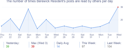 How many times Berewick Resident's posts are read daily