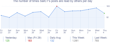 How many times SailCT's posts are read daily